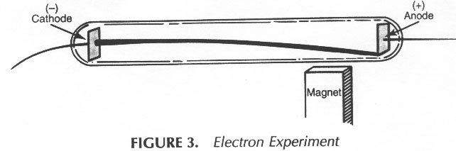 Thomson's Cathode-Ray Tube